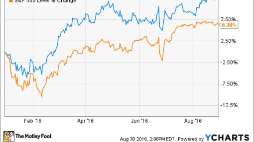 Berkshire Hathaway Inc.'s Best Moves in 2016 So Far