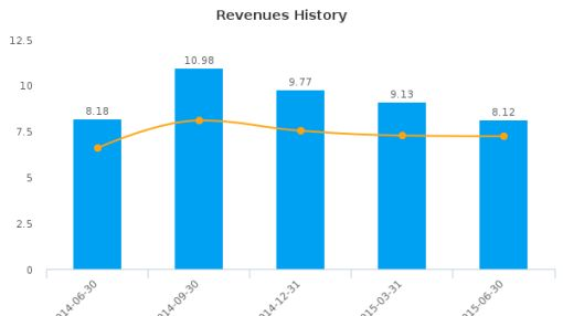 SPY, Inc. Earnings Q2, 2015