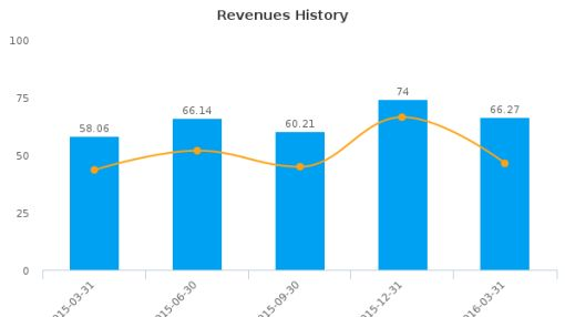 Fiera Capital Corp. :FSZ-CA: Earnings Analysis: Q1, 2016 By the Numbers : May 24, 2016