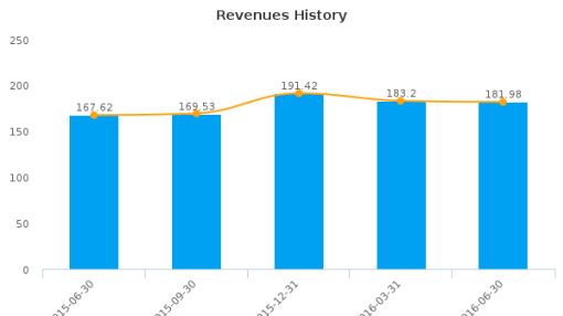 First Cash Financial Services, Inc. :FCFS-US: Earnings Analysis: Q2, 2016 By the Numbers : August 3, 2016