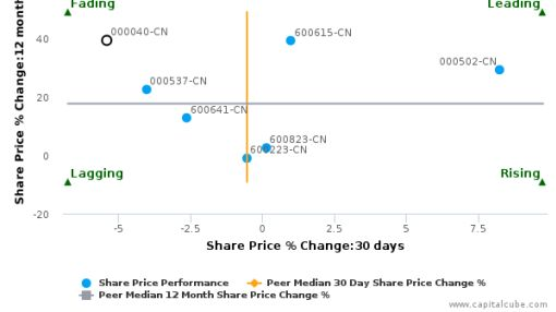 Tunghsu Azure Renewable Energy Co., Ltd. breached its 50 day moving average in a Bearish Manner : 000040-CN : September 15, 2016