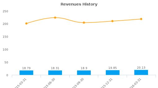 First Business Financial Services, Inc. :FBIZ-US: Earnings Analysis: Q1, 2016 By the Numbers