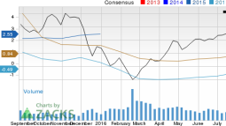 Devon Energy (DVN): Strong Industry, Solid Earnings Estimate Revisions