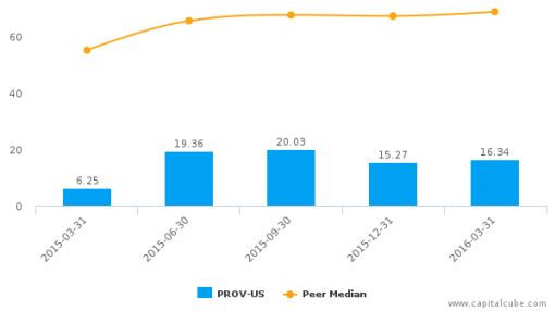 Provident Financial Holdings, Inc. :PROV-US: Earnings Analysis: Q3, 2016 By the Numbers