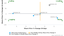 China Vanke Co., Ltd. breached its 50 day moving average in a Bearish Manner : 000002-CN : October 28, 2016