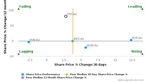 The Reject Shop Ltd. breached its 50 day moving average in a Bullish Manner : TRS-AU : July 20, 2016