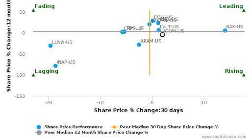 j2 Global, Inc. breached its 50 day moving average in a Bearish Manner : JCOM-US : September 20, 2016