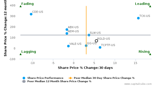 Royal Gold, Inc. breached its 50 day moving average in a Bearish Manner : RGLD-US : September 27, 2016