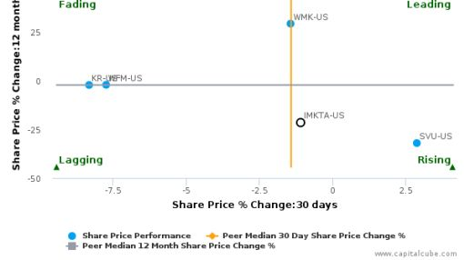 Ingles Markets, Inc. breached its 50 day moving average in a Bullish Manner : IMKTA-US : August 25, 2016