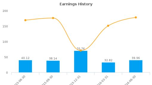 Curtiss-Wright Corp. :CW-US: Earnings Analysis: Q2, 2016 By the Numbers : August 8, 2016