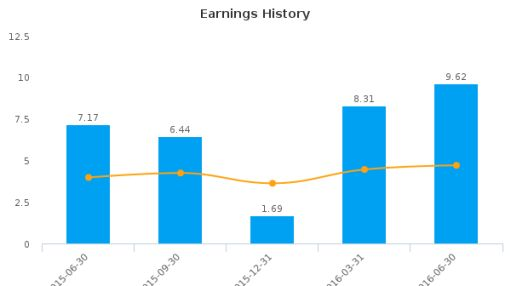 Camden National Corp. (Maine) :CAC-US: Earnings Analysis: Q2, 2016 By the Numbers : August 4, 2016