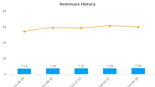 Plumas Bancorp :PLBC-US: Earnings Analysis: Q2, 2016 By the Numbers : July 22, 2016