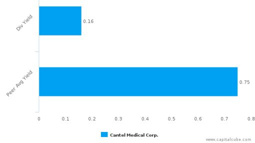 Cantel Medical Corp. : CMN-US: Dividend Analysis : July 15th, 2016 (record date) : By the numbers : July 7, 2016