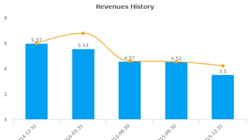 Diadexus, Inc. :DDXS-US: Earnings Analysis: Q4, 2015 By the Numbers