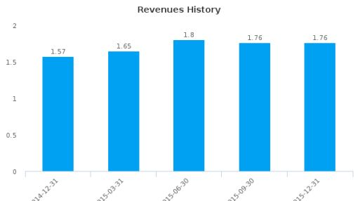 Community Investors Bancorp, Inc. Earnings Analysis: Q2, 2016 By the Numbers