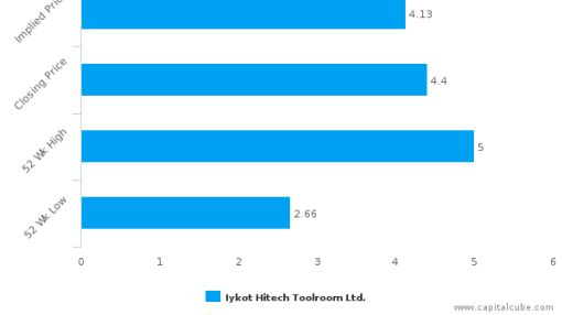 Iykot Hitech Toolroom Ltd. : Neutral assessment on price but strong on fundamentals