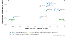 Strayer Education, Inc. breached its 50 day moving average in a Bearish Manner : STRA-US : April 11, 2017
