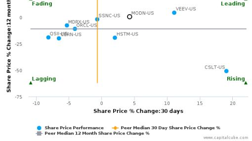 Model N, Inc. breached its 50 day moving average in a Bullish Manner : MODN-US : May 23, 2016