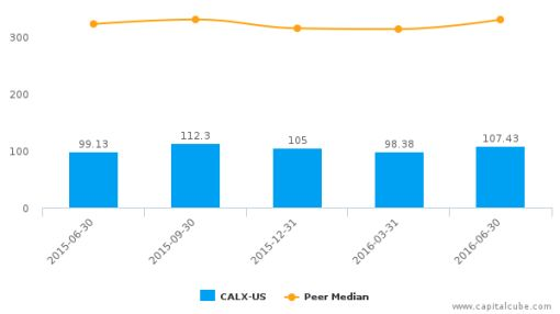Calix, Inc. :CALX-US: Earnings Analysis: Q2, 2016 By the Numbers : August 10, 2016