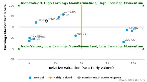 Martin Midstream Partners LP breached its 50 day moving average in a Bearish Manner : MMLP-US : July 29, 2016