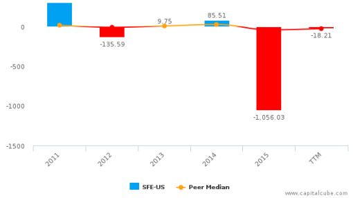 Safeguard Scientifics, Inc. :SFE-US: Earnings Analysis: Q1, 2016 By the Numbers : June 2, 2016