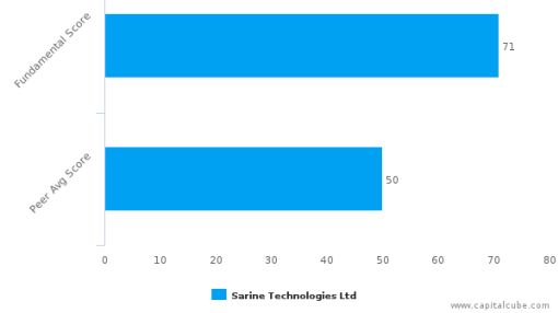 Sarine Technologies Ltd. – Value Analysis (SINGAPORE:U77) : July 6, 2016