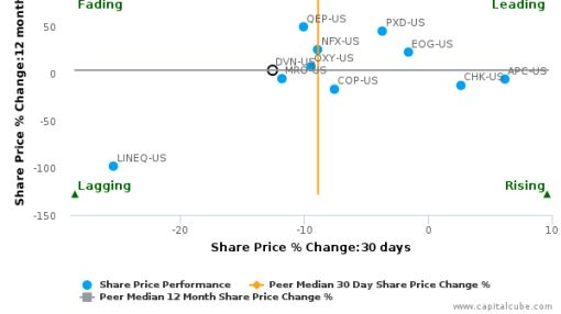 Devon Energy Corp. breached its 50 day moving average in a Bearish Manner : DVN-US : September 26, 2016