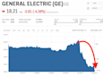 General Electric is getting hit for a 2nd straight day after announcing its turnaround plan (GE)