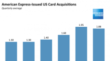 Amex is moving on from Costco