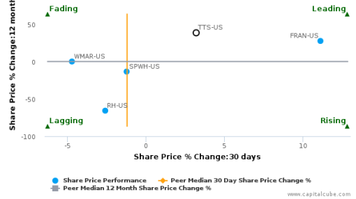 Tile Shop Holdings, Inc. breached its 50 day moving average in a Bullish Manner : TTS-US : September 29, 2016