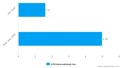 ATN International, Inc. : ATNI-US: Dividend Analysis : June 30th, 2016 (record date) : By the numbers : July 7, 2016