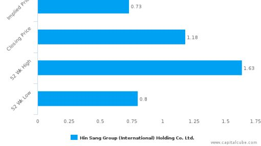 Hin Sang Group (International) Holding Co. Ltd.: Strong price momentum but will it sustain?