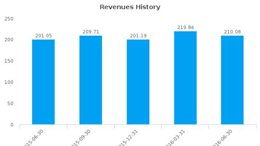 Equity LifeStyle Properties, Inc. :ELS-US: Earnings Analysis: Q2, 2016 By the Numbers : July 21, 2016