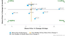 Colfax Corp. breached its 50 day moving average in a Bearish Manner : CFX-US : April 24, 2017