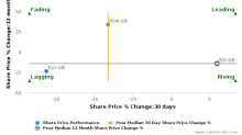 Judges Scientific Plc breached its 50 day moving average in a Bearish Manner : JDG-GB : November 9, 2016