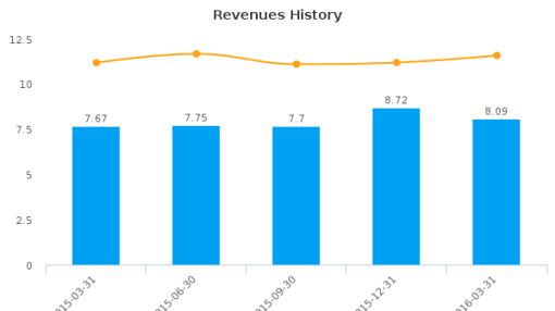 Xenith Bankshares, Inc. :XBKS-US: Earnings Analysis: Q1, 2016 By the Numbers
