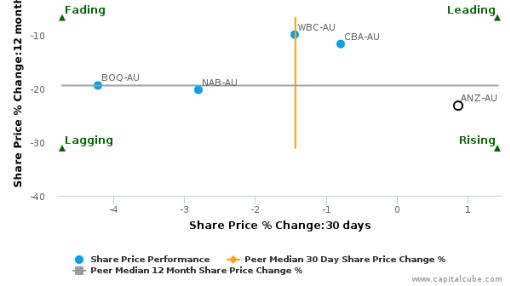 Australia & New Zealand Banking Group Ltd. breached its 50 day moving average in a Bullish Manner : ANZ-AU : July 14, 2016