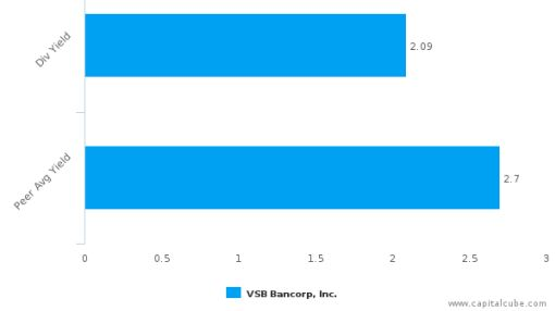 VSB Bancorp, Inc. : VSBN-US: Dividend Analysis : June 24th, 2016 (record date) : By the numbers : July 12, 2016