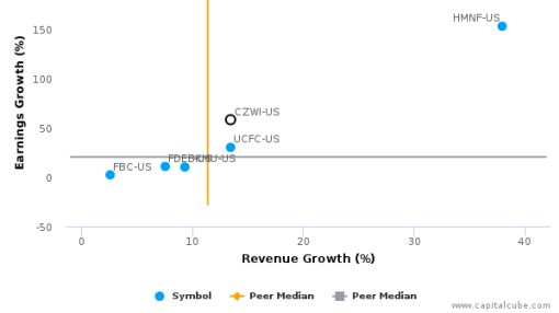 Citizens Community Bancorp, Inc. (Wisconsin) :CZWI-US: Earnings Analysis: Q3, 2016 By the Numbers : August 3, 2016