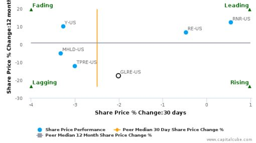 Greenlight Capital Re Ltd. breached its 50 day moving average in a Bearish Manner : GLRE-US : September 15, 2016