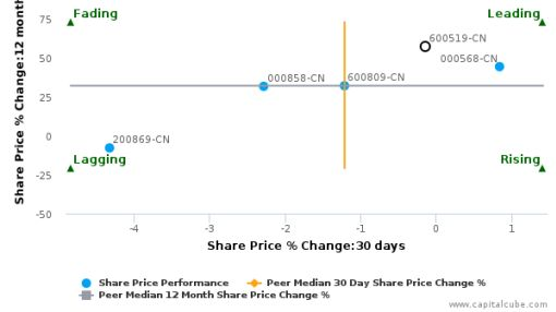Kweichow Moutai Co., Ltd. breached its 50 day moving average in a Bearish Manner : 600519-CN : September 5, 2016