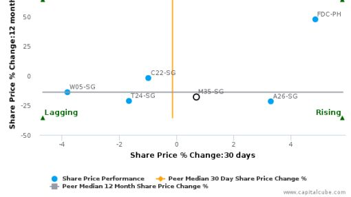 Wheelock Properties (Singapore) Ltd. breached its 50 day moving average in a Bearish Manner : M35-SG : July 6, 2016