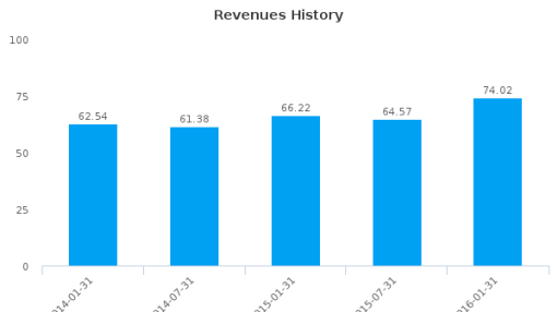OrotonGroup Ltd. :ORL-AU: Earnings Analysis: For the six months ended January 31, 2016