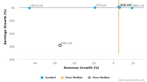 Intevac, Inc. :IVAC-US: Earnings Analysis: Q2, 2016 By the Numbers : August 5, 2016