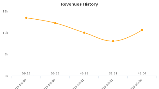 Blue Dolphin Energy Co. :BDCO-US: Earnings Analysis: Q2, 2016 By the Numbers : August 19, 2016