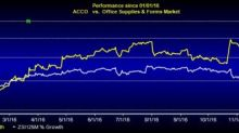 ACCO Brands Hits 52-Week High on Raised View, Acquisitions