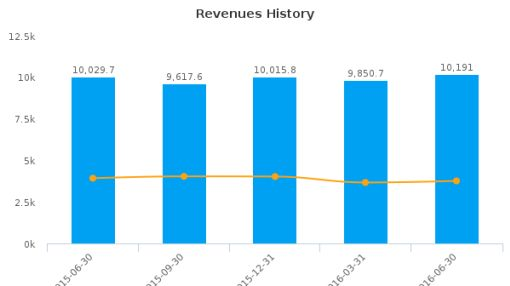 Continental AG :CON-DE: Earnings Analysis: Q2, 2016 By the Numbers : August 15, 2016