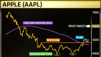 Why Apple could hit $600 soon