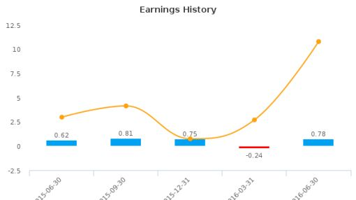 Dover Downs Gaming & Entertainment, Inc. :DDE-US: Earnings Analysis: Q2, 2016 By the Numbers : August 9, 2016