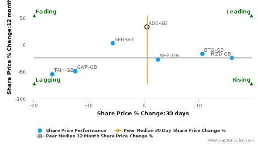 Abcam Plc breached its 50 day moving average in a Bearish Manner : ABC-GB : March 8, 2016